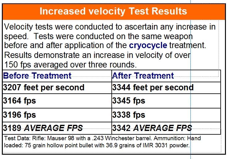 Velocity_Testing